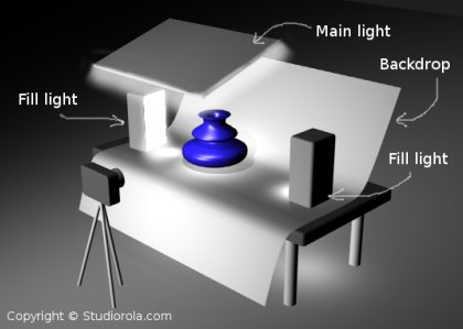 Product Rendering Scene And Lighting Setup Studio Rola